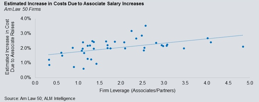 A Sample Firm With Leverage Of One Associate To Partner Representing The Least Leveraged Firms In Am Law 50 Will
