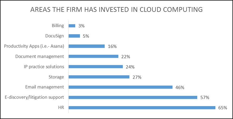 Areas the Firm has Invested in Cloud Computing