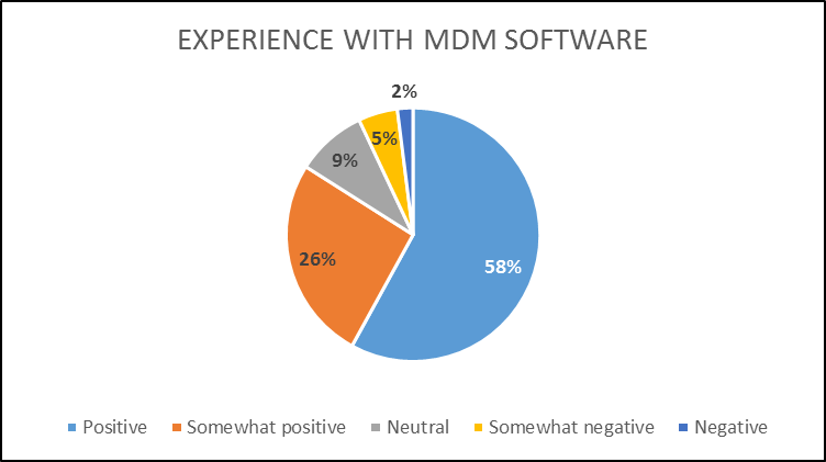 Experience with MDM Software