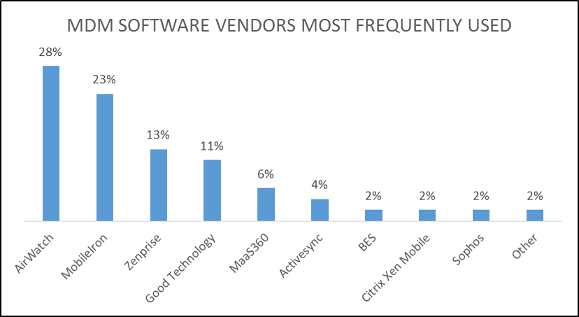 MDM Software Vendors Freq