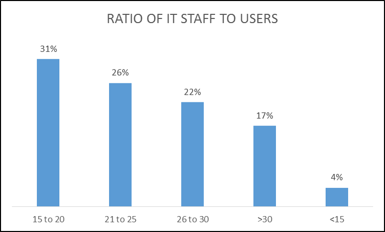 Ratio of IT Staff to Users