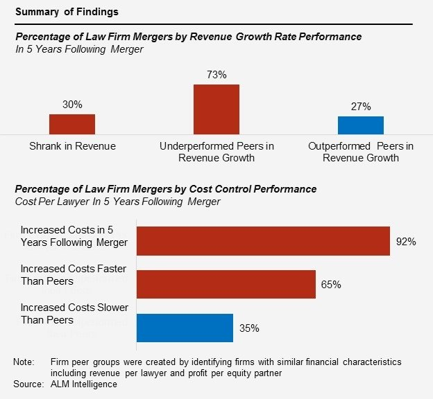 A New Approach to Law Firm Mergers - Breifing