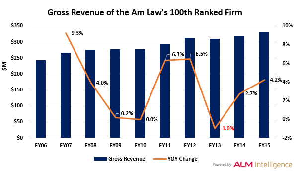 100th Ranked Firm_Figure 2