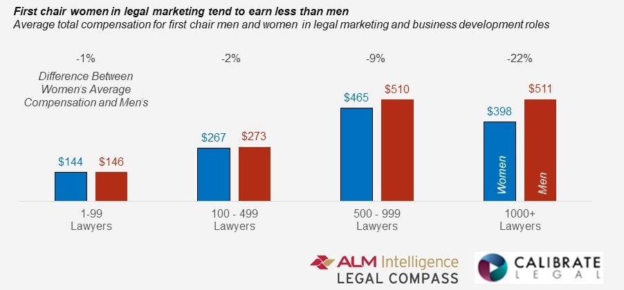 Women In Legal Marketing Roles Earn Less Than Men Their Careers