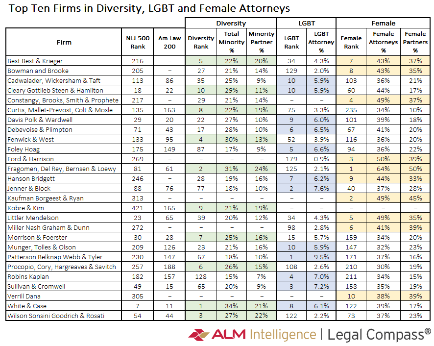 There's A Diversity Problem At Law Firms - What Can Be Done? | Law com