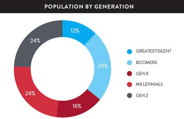 population by generation