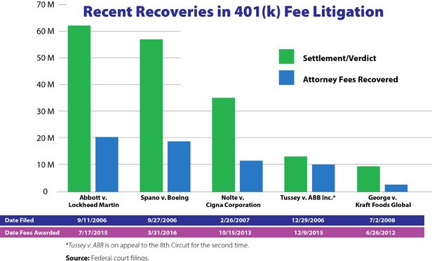 Law Firms Risked It All on 401(k) Fee Suits—And It's Paying Off
