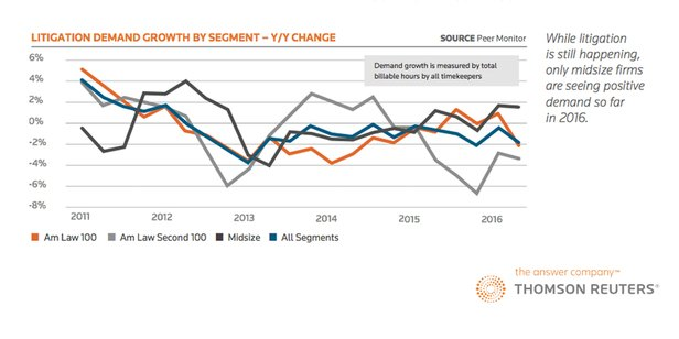 Litigation Demand Down for Law Firms Despite Steady Filings