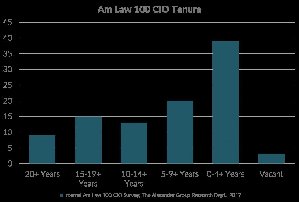 AmLaw100 CIO Tenure Chart
