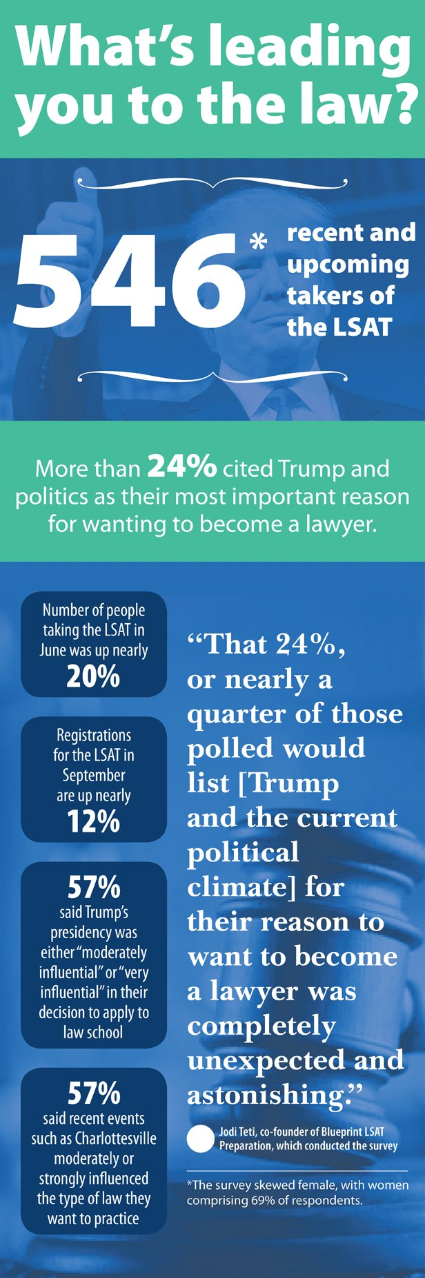 Lsat takers cite trump presidency as reason to become a lawyer law contact karen sloan at ksloanalm on twitter karensloannlj malvernweather Image collections
