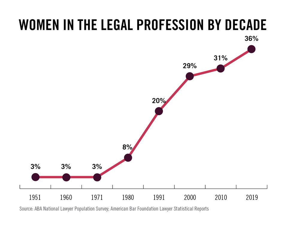 70 Years of Women in the Legal Profession: By the Numbers