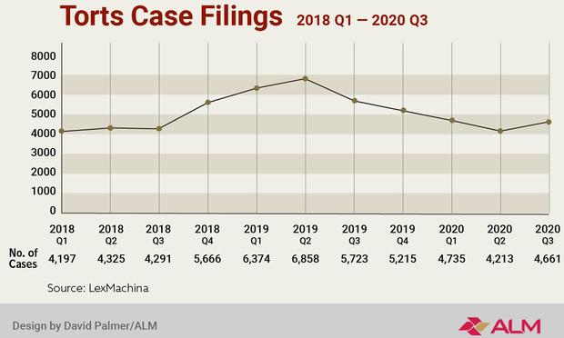 Torts Case Filings 2020