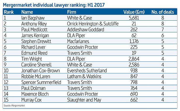 New deal lawyer rankings reveal busiest UK partners for first half