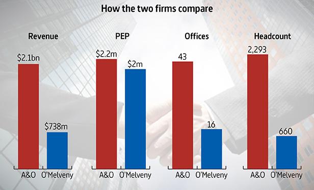 A&O+OMelveny-comparison-chart