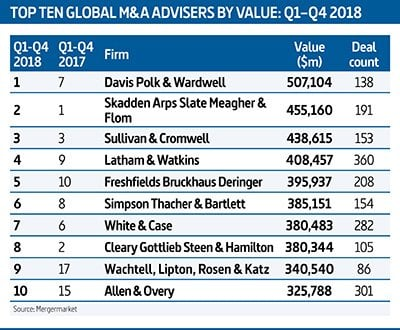 Top10-Global_value_2018_400x330
