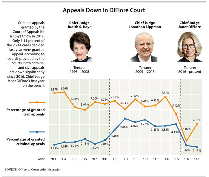 Chart: Number of criminal & civil appeals granted by the Court of Appeals over the past 15 years.