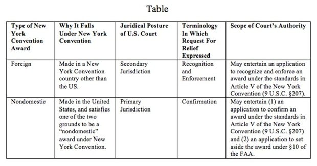Enforcing New York Convention Awards In The United States Getting