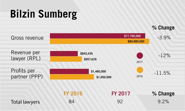 Bilzin Sumberg financial infographic