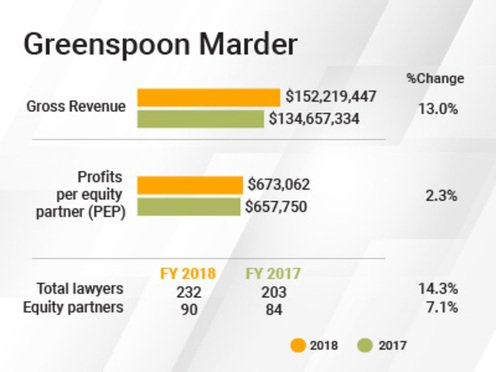 Greenspoon Marder financials chart