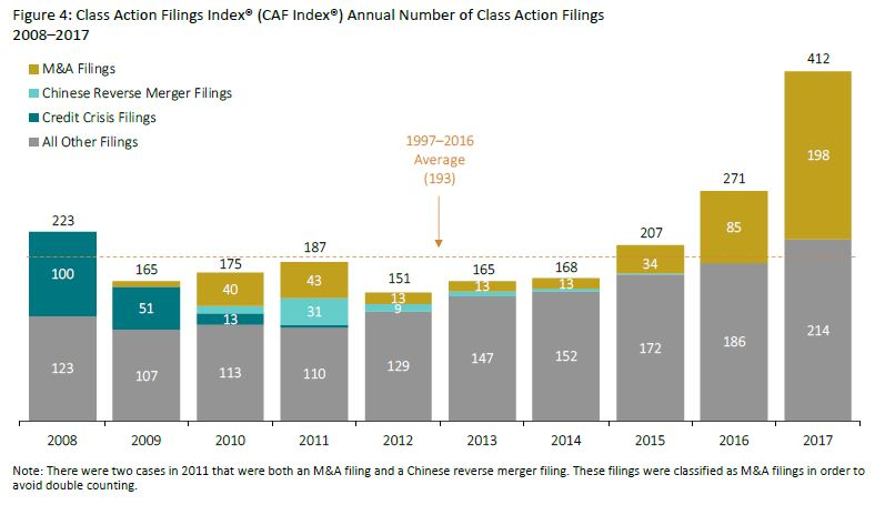Figure 4: Class Action Filings Index Annual Number of Class Action Filings by Cornerstone Research