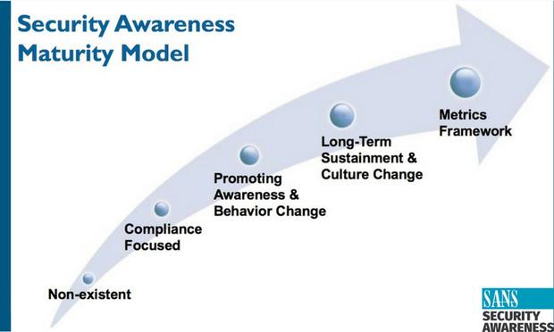 Security Awareness Maturity Model