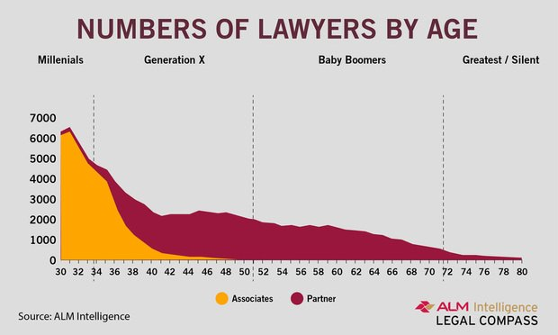 Millennial Big Law breakdown