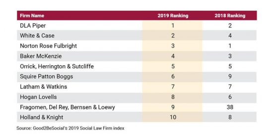 What Social Media Channels Law Firms Using . . (Hint: Facebook's Not Top) 3