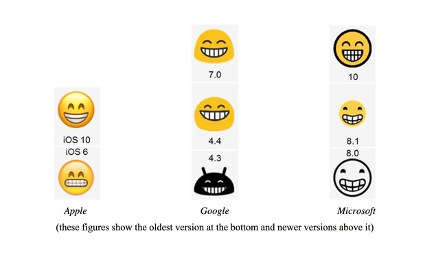 Emojis taken from Surveying the Law of Emojis paper, published by Eric Goldman, Santa Clara University - School of Law.