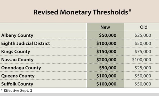 Chart: Revised Monetary Thresholds of the Commercial Division for Albany and Onondaga counties ($50,000); Queens County, Suffolk County and the Eighth Judicial District ($100,000); Kings County ($150,000); and Nassau County ($200,000).