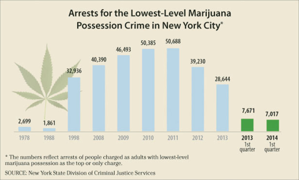 Arrests for the Lowest-Level Marijuana Possession Crime in New York City: 2011 - 50,688; 2012 - 39,230; 2013 1st quarter - 7,671 (2013 full year - 28,644); 2014 1st quarter - 7,017