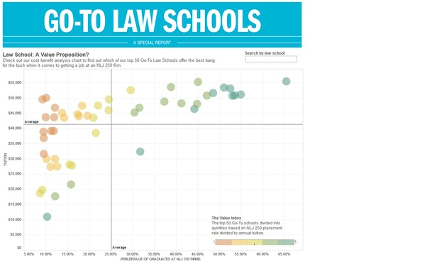 Top 25 Law Schools >> Explore The Data Behind The Go To Law Schools National Law Journal