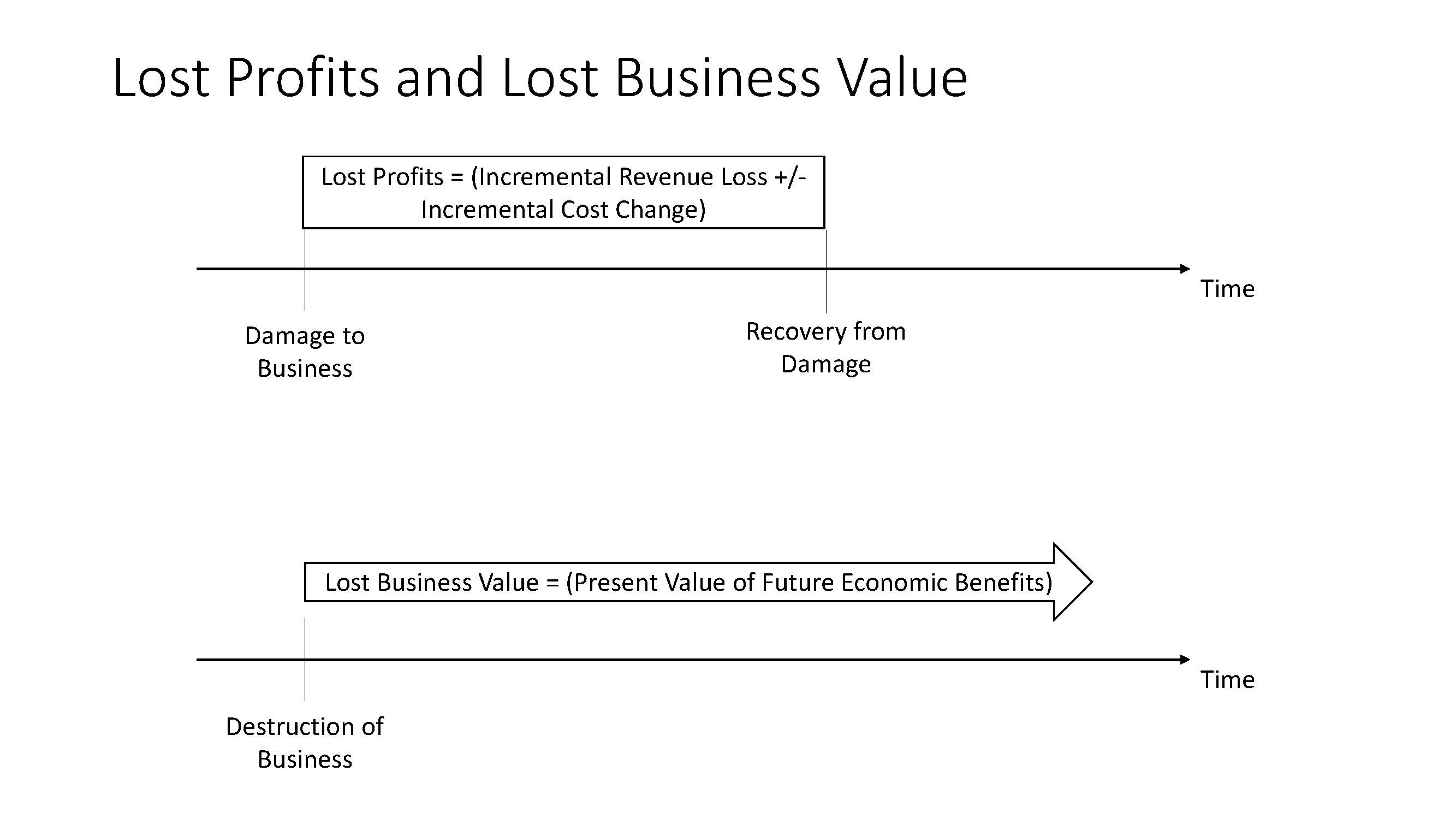 Lost Profit Versus Lost Business Value Texas Lawyer